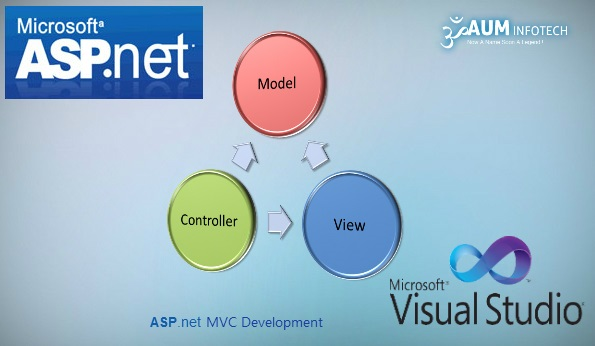 ASP .NET MVC Development